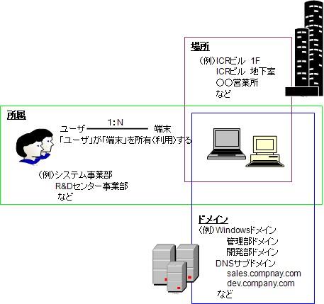 networkmap_loc2.jpg